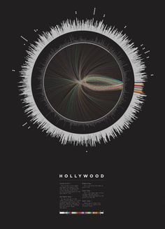 Hollywood by Mathew Lucas – Visualisation of 524 films