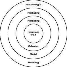 127 Best Agile, Lean and Adaptive Marketing Frameworks
