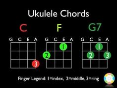If you love playing the guitar, you really owe it to yourself to give the ukulele a go! Some people feel the ukulele is a good starting point, for example for kids, and then eventually graduate to playing the guitar but the ukulele is Cool Ukulele, Ukulele Songs, Ukulele Chords, Ukulele Tabs, Easy Guitar, Music Chords, Music Guitar, Acoustic Guitar, Music Tabs