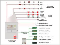 The Importance of a Reliable Home Security System Fire Alarm System, Sewage Treatment, Diagram Design, Home Defense, Security Surveillance, Security Cameras For Home, Home Security Systems, Bar Chart