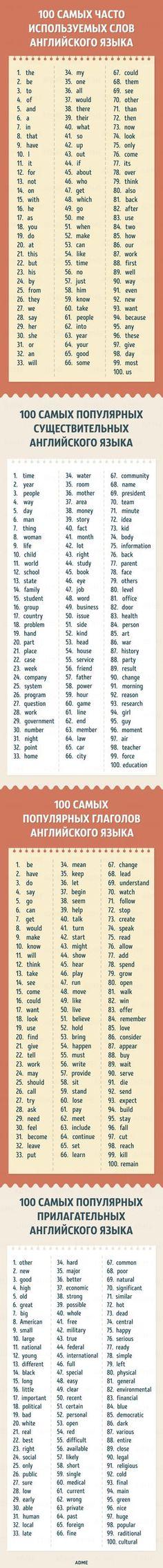 400 английских слов, которых будет достаточно для понимания75% текстов
