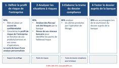 """Préparer un dossier """"conformité"""" pour la banque et concernant les flux sensibles  Blanchiment, Corruption  https://www.globalbpa.com/evenements/bpa-est-le-co-fondateur-du-groupe-linkedin-conformite-et-lutte-contre-la-corruption-pour-les-professionnels-de-la-compliance-france"""