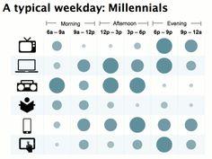 Nuorten uutiskäyttö on mobiilimpaa ja sosiaalisempaa. Mutta tämä graafi on kyllä aika levoton.