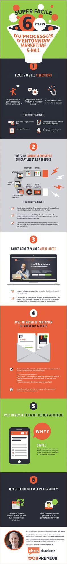 6 Étapes simples à l'entonnoir d'e-mail marketing [infographie] | Lotin Corp. Portfolio