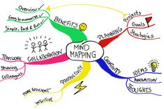 Picture from the MindMeister website. Mindmapping for people with ADHD is often a great tool. My recommendation: get everything out of your head (step 1) and step 2, organize it, prioritize it, etc. TWO steps; don't try to do both at once, and mindmapping, whether with easy to use software or hand drawn facilitates that.