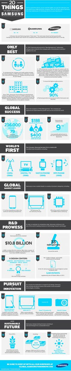 You've craved the phone, you've used the tablet, you own the television, but how welldo you really know this company? Here are 20 facts about Samsung Samsung Galaxy S3, Samsung Logo, New Samsung, Mobile Marketing, Digital Marketing, Google Image Search, New Tablets, Apps, Geek Squad