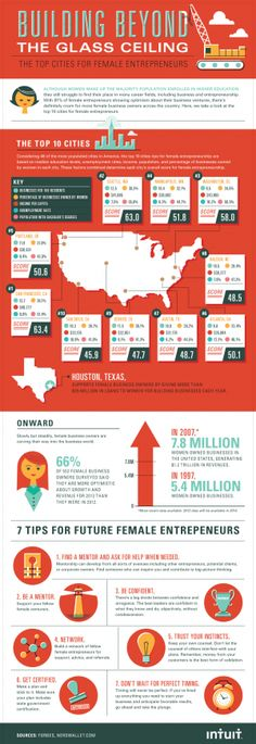 The number of female entrepreneurs is on the rise and (thanks in part toLean In) so is their optimism about growth opportunities for their business. Where are the best cities in America for female small business owners to thrive, and what are the best ways to get to the top? Check out the graphic below to learn more.   Infographic by Column Five...