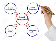 Brand awareness is important when launching new products and services, and it drives consumers' decisions when differentiating between competing companies. It encourages repeat purchases and leads to an increase in market share and incremental sales. Awareness Campaign, Google Ads, Differentiation, Repeat, Product Launch, Branding, Products, Brand Management, Identity Branding