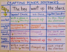 Love this chart for crafting sentences.