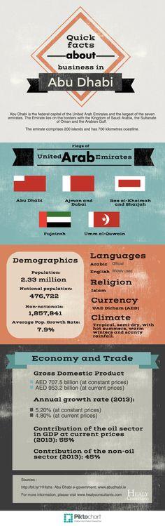 Abu Dhabi Facts and Figures #infographics #abudhabi