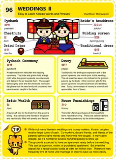 korean weddings fyi - print out for guests during rehearsal