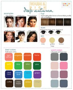 deep autumn. best colors: bold warm colors. worst colors: soft pastels and dusty tones. great color examples, but the celeb picks seem off.