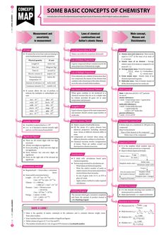 Some Concepts of Chemistry - - Chemistry Basics, 11th Chemistry, Chemistry Study Guide, Chemistry Worksheets, Chemistry Classroom, Physical Chemistry, Chemistry Lessons, Chemistry Notes, Teaching Chemistry