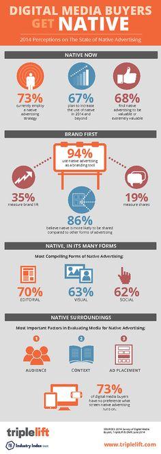Infographic on Nartive Advertising Decision Tree, Native Advertising, Digital Media, Perception, Nativity, Communication, Infographic, Editorial, Branding