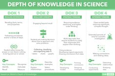 Webb'sDepth of Knowledge(DOK) model looks at the cognitive expectationswithin academicstandards, curricular activities, and instructionallearningtasks. I've created a Depth of Kno…