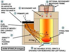 [Rocket+woodgas_Hybrid+Stove_2.jpg]