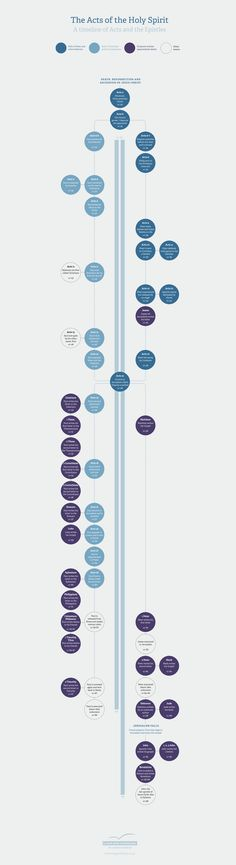 Cool Infographic! A timeline of the book of Acts, the missionary journeys, and the writing of the New Testament books. http://www.thegoodbook.co.uk/upload/acts-of-the-holy-spirit-infographic.png