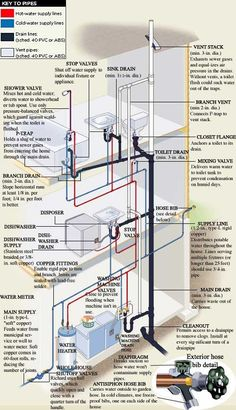 Incredible plumbing and pipe diagram. Ever wonder how your plumbing looks behind the walls and beneath the floors? Pex Plumbing, Plumbing Drains, Bathroom Plumbing, Water Plumbing, Bathroom Fixtures, Casa Bunker, Residential Plumbing, Plumbing Installation, Casas Containers