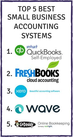 5 Best Small Business Accounting Systems for 2018 Careful Cents - Business Management - Ideas of Business Management - Find out the best small business accounting programs as recommended by thousands of freelancers and entrepreneurs! Small Business Accounting Software, Accounting Programs, Small Business Bookkeeping, Bookkeeping And Accounting, Accounting And Finance, Business Advice, Business Marketing, Accounting Education, Accounting Services