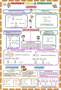 What is Mental Math? Well, answer is quite simple, mental math is nothing but simple calculations done in your head, that is, mentally. Algebra, Calculus, Geometry Practice, Math Tutor, Primary Maths, Trigonometry, Math Games, Learning Games, Problem Solving