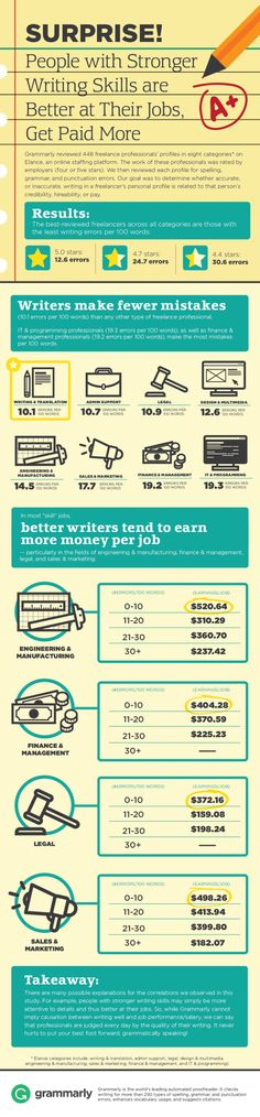 Technical writer pay