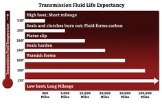 Should I purchase additives for my transmission fluid? Additives are not really needed. What you really need to do is to habitually visit a transmission repair shop in order for you to keep your vehicle's performance. Additives are no miracle and their benefits are limited. Additionally, these benefits may also be acquired if you keep your transmission at its perfect condition.  #transmissionrepair #shop #eagle #services