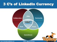 LinkedIn Currency: Calculating The Value of Your Network