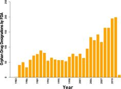 The number of orphan drug designations made by the FDA, by year. (http://blog.wcgworld.com/2012/02/forget-the-groundhog-drugs-for-small-patient-groups-will-stay-hot)