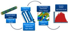 Expand the Value of Your Simulation Workflows - Dassault Systèmes