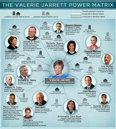 Valerie Jarrett and others who are running this country into the ground - their ties to Obama. OH WHAT A TANGLED WEB WE WEAVE. . .