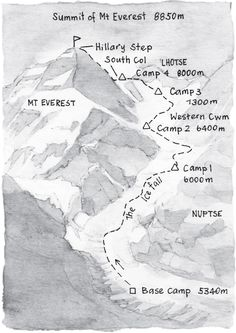 The climbing route from Mount Everest Base Camp to the summit