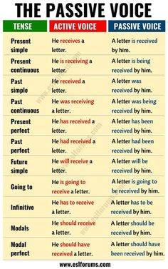 Active vs Passive Voice: Important Rules and Useful Examples - ESL Forums