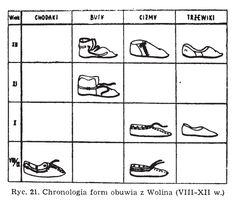"""Forms of leather shoes found in Wolin, Poland.  Cultures: Viking, Slavic (West Slavs)  Timeline: 8th-12th centuries  Source: Agnieszka Samsonowicz """"Wytwórczość skórzana w Polsce wczesnofeudalnej"""", 1982."""