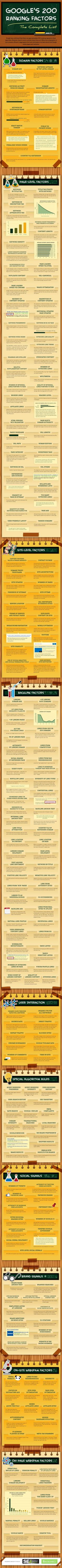 The Complete List of Googles 200 Ranking Factors [Infographic]