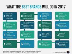 Best Brands Digital Stategies for 2017