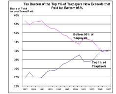 Puede considerarse justo que el Top 1% pague cada vez más de la factura total?  Como dice mi Mamá, las cosas entre más tocan a menos