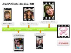 Angela Jaramillo Timeline