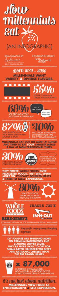 Eating habits of the Millennial Generation (those born from 1979 – 2000) - '80 here <3.    kellyashworth.com design and Liene (thinksplendid.com) data.