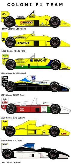 Coloni F1 1987-1991