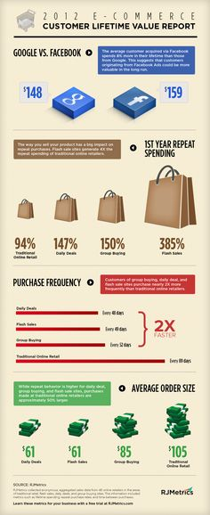 Ecommerce potential...