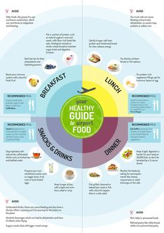 Smart travel tip: Healthy Eating Guide to Airport Food [infographic]