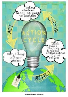 IB PYP Action Cycle Poster - Love this cycle! It's so helpful with writing, projects, life goals, everything!