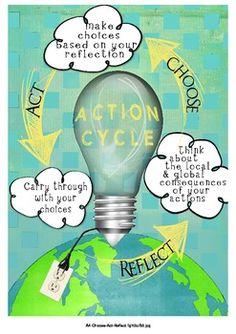 FREE IB PYP Action Cycle Poster