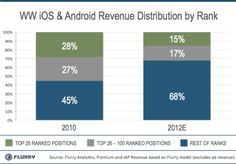 The Great Distribution of Wealth Across iOS and Android Apps