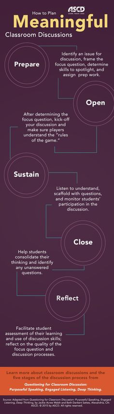 How to Plan Meaningful Classroom Discussions Infographic - http://elearninginfographics.com/plan-meaningful-classroom-discussions-infographic/