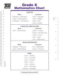 Image result for geometry formulas cheat sheet Geometry Formulas, Math Formulas, Advertisement Images, Cheat Sheets, Mathematics, Cheating, Chart, Website, Maths Formulas