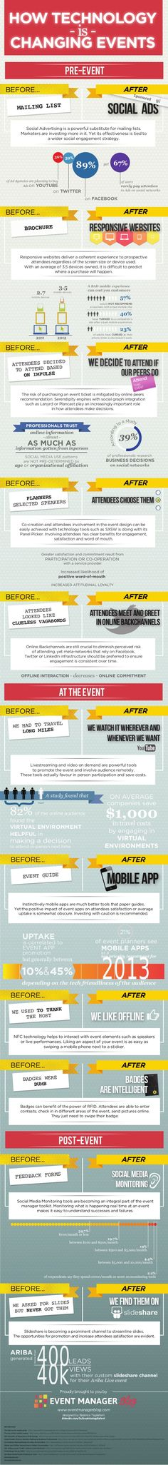 Event Technology Infographic by Julius Solaris via slideshare