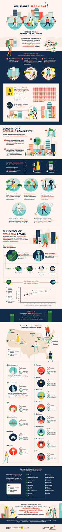 CREATE WALKABLE COMMUNITIES: Walkable Urbanism on the Rise Infographic