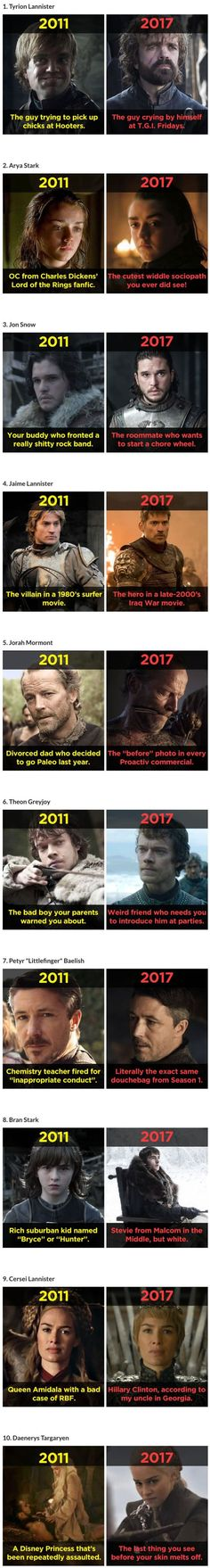 Game of Thrones Cast in 2011 to 2017