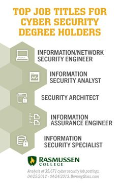 Positions for Cyber Security Professionals #cybersecurity #informationsecurity…